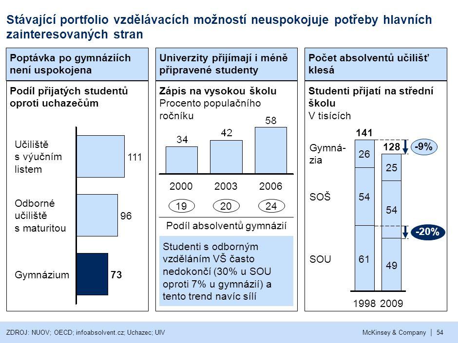 7 Portfolio vzdělávacích možností: Dalším změnám by měl předcházet návrh komplexního řešení na základě celonárodního dialogu.
