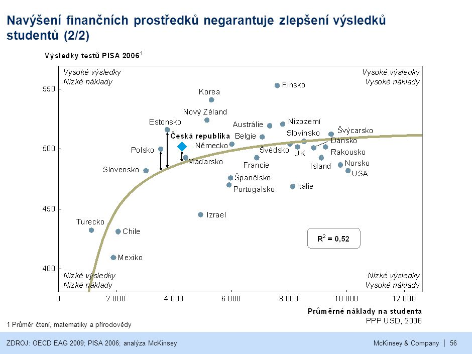 Reformy školství v ČR nezabránily poklesu výsledků studentů