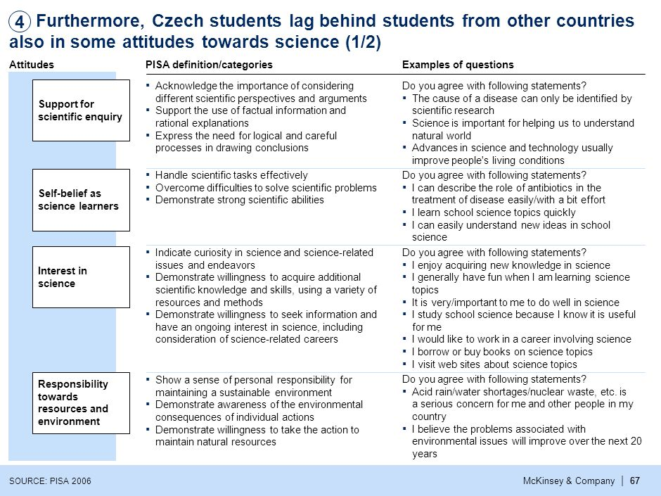 3 4. Furthermore, Czech students lag behind students from other countries also in some attitudes towards science (2/2)