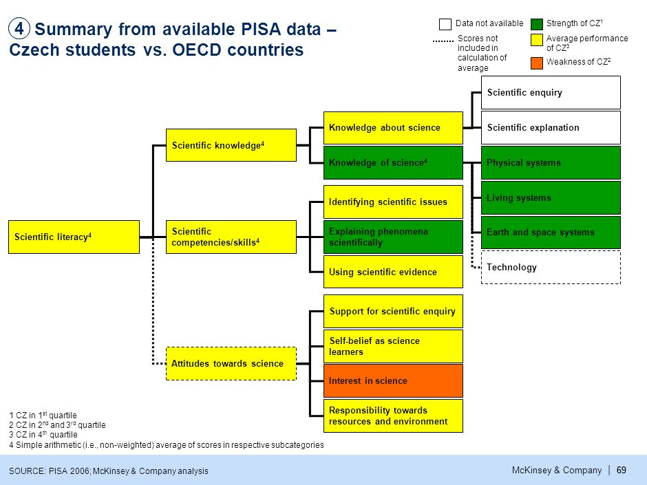 4 4. Summary from available PISA data – Czech students vs. top performing countries1. Data not available.