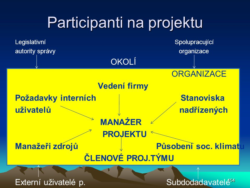 Participanti na projektu