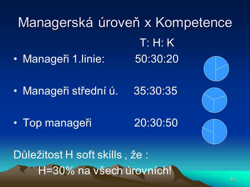 Managerská úroveň x Kompetence