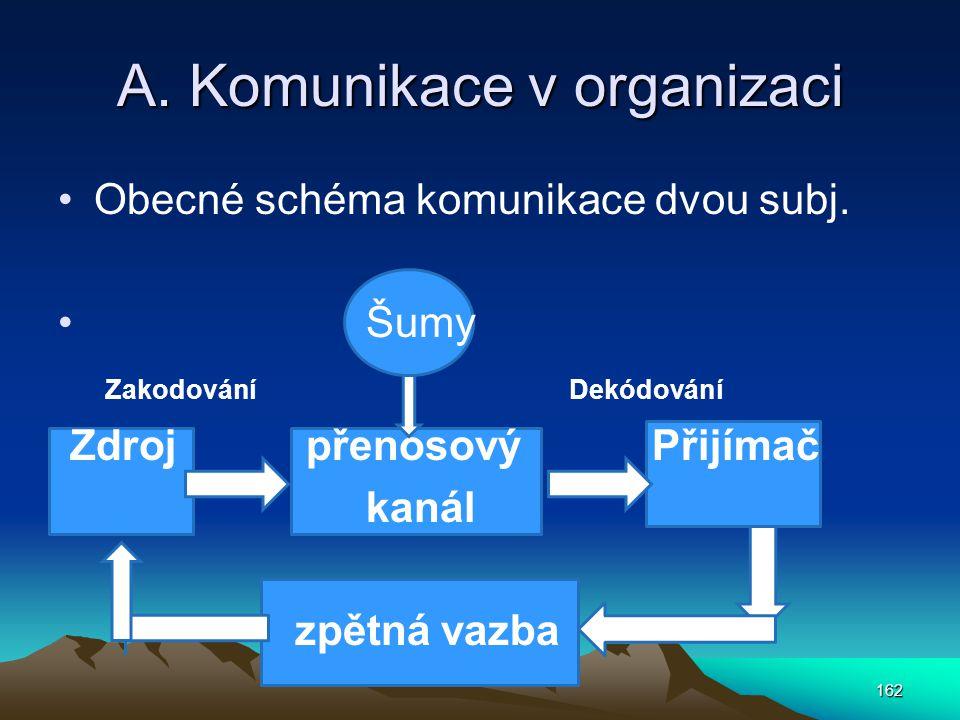 A. Komunikace v organizaci