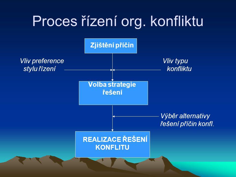 Proces řízení org. konfliktu