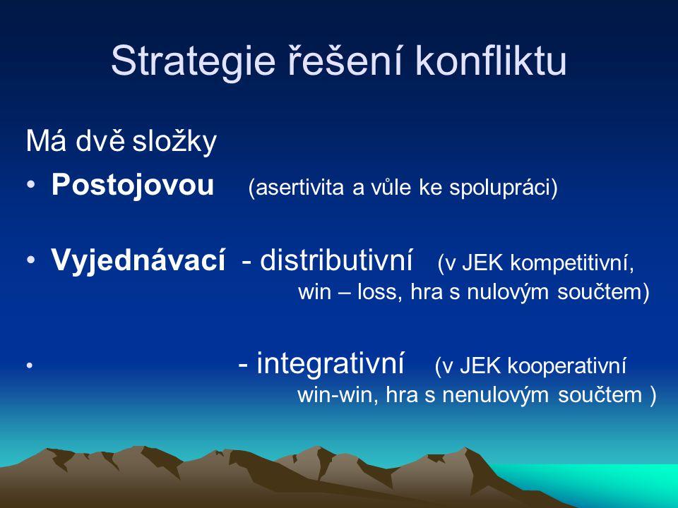 Strategie řešení konfliktu