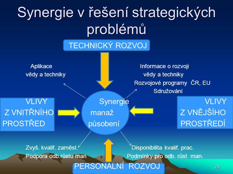 Synergie v řešení strategických problémů