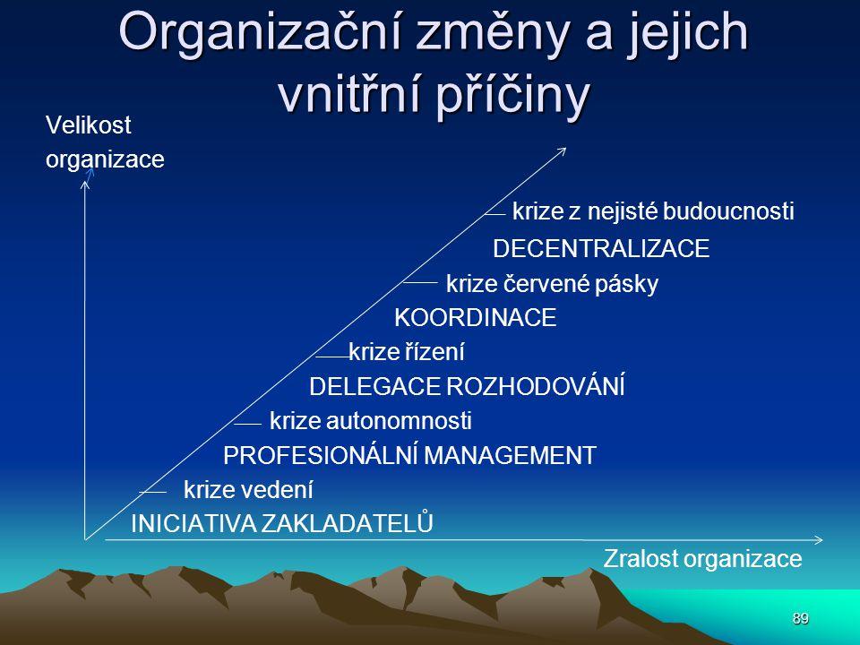 Organizační změny a jejich vnitřní příčiny
