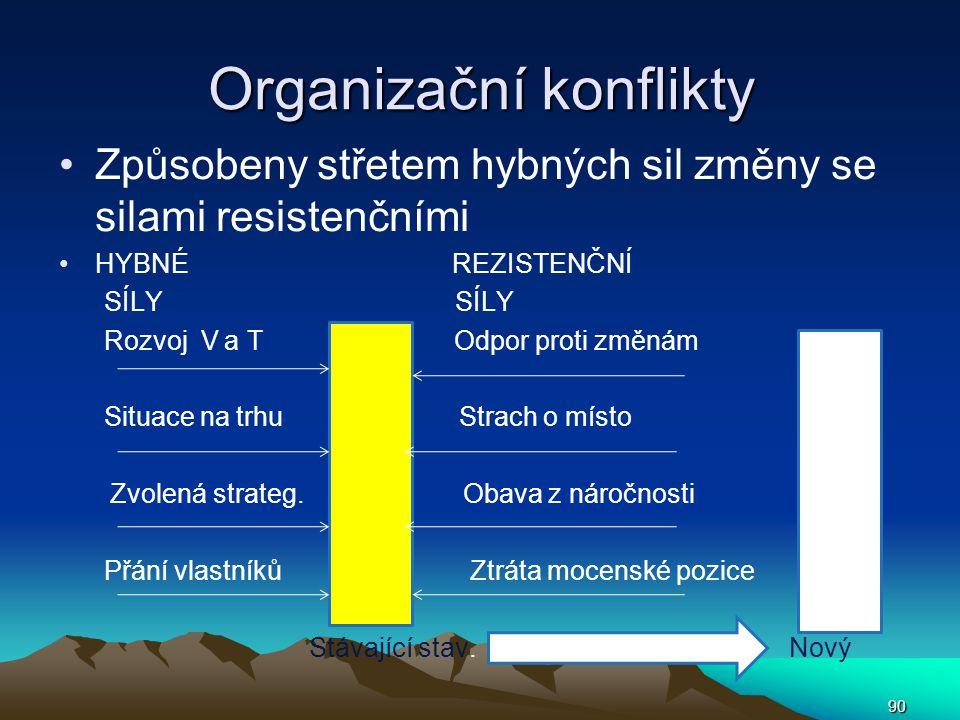 Organizační konflikty