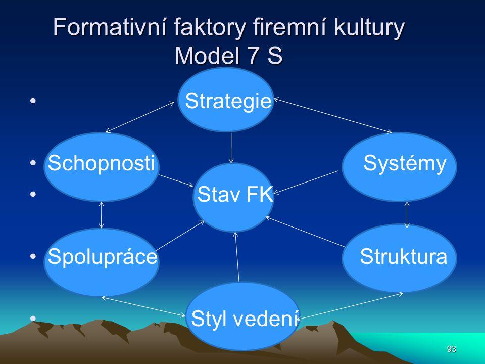Formativní faktory firemní kultury Model 7 S