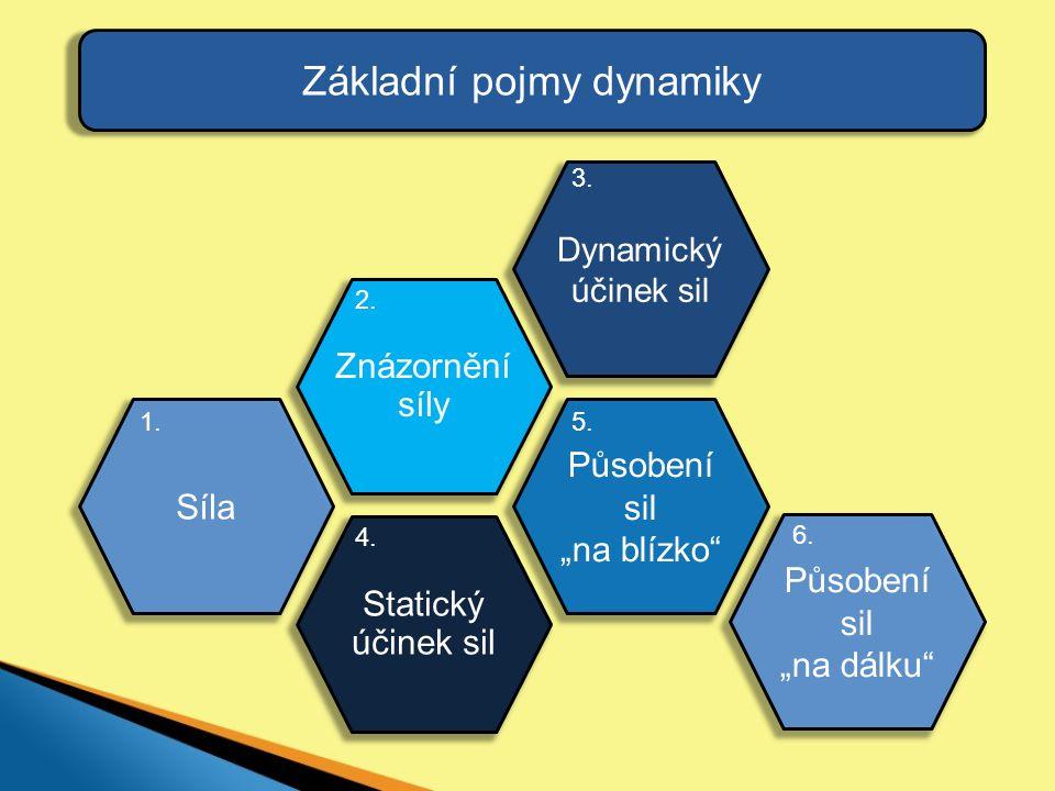 Základní pojmy dynamiky