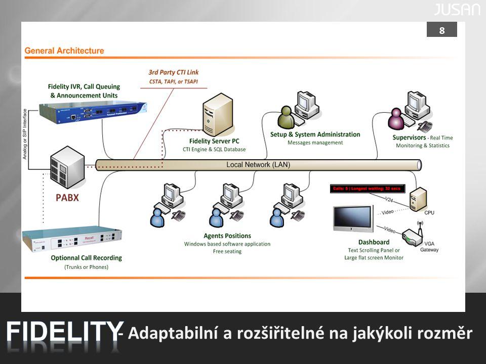 FIDELITY - Adaptabilní a rozšiřitelné na jakýkoli rozměr