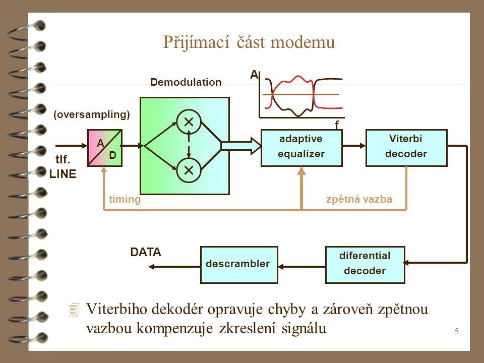 Přijímací část modemu f. A. Demodulation. (oversampling) D. A. adaptive. equalizer. Viterbi.