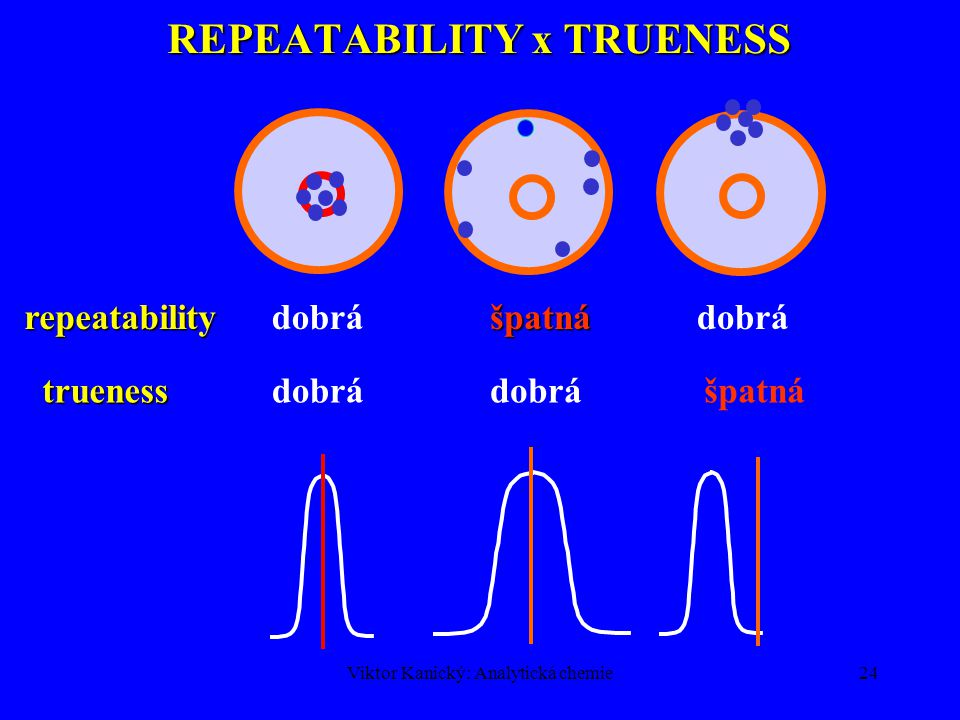 REPEATABILITY x TRUENESS