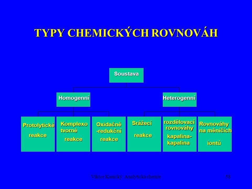 TYPY CHEMICKÝCH ROVNOVÁH