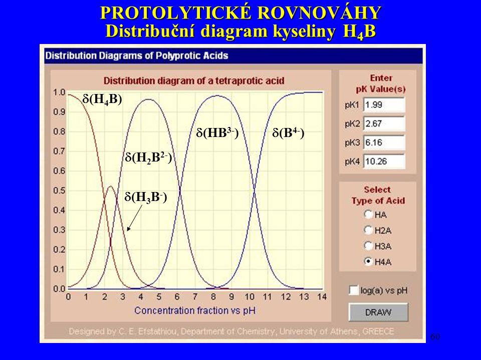 PROTOLYTICKÉ ROVNOVÁHY Distribuční diagram kyseliny H4B