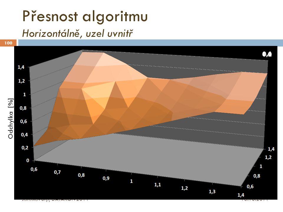 Přesnost algoritmu Horizontálně, uzel uvnitř
