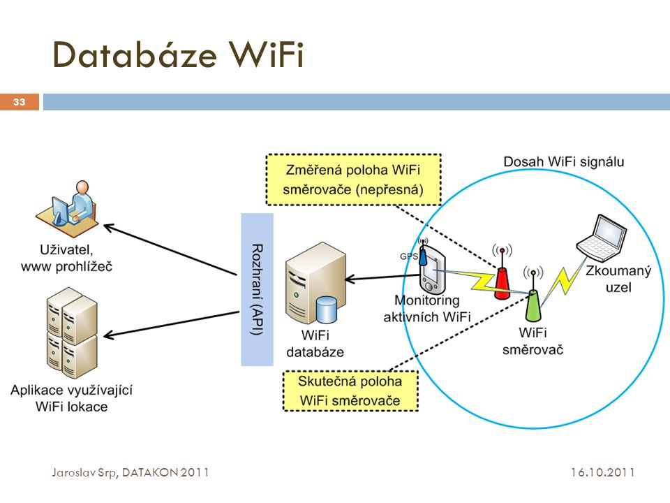 Databáze WiFi Jaroslav Srp, DATAKON 2011 16.10.2011