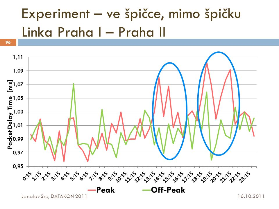 Experiment – ve špičce, mimo špičku Linka Praha I – Praha II