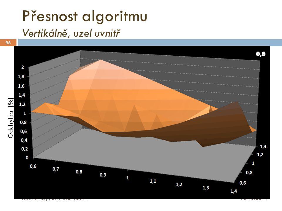 Přesnost algoritmu Vertikálně, uzel uvnitř