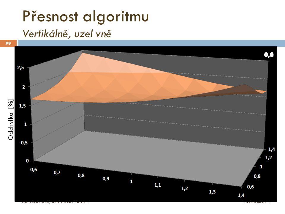 Přesnost algoritmu Vertikálně, uzel vně
