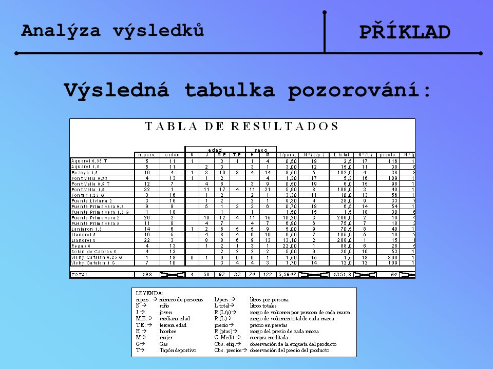 Výsledná tabulka pozorování:
