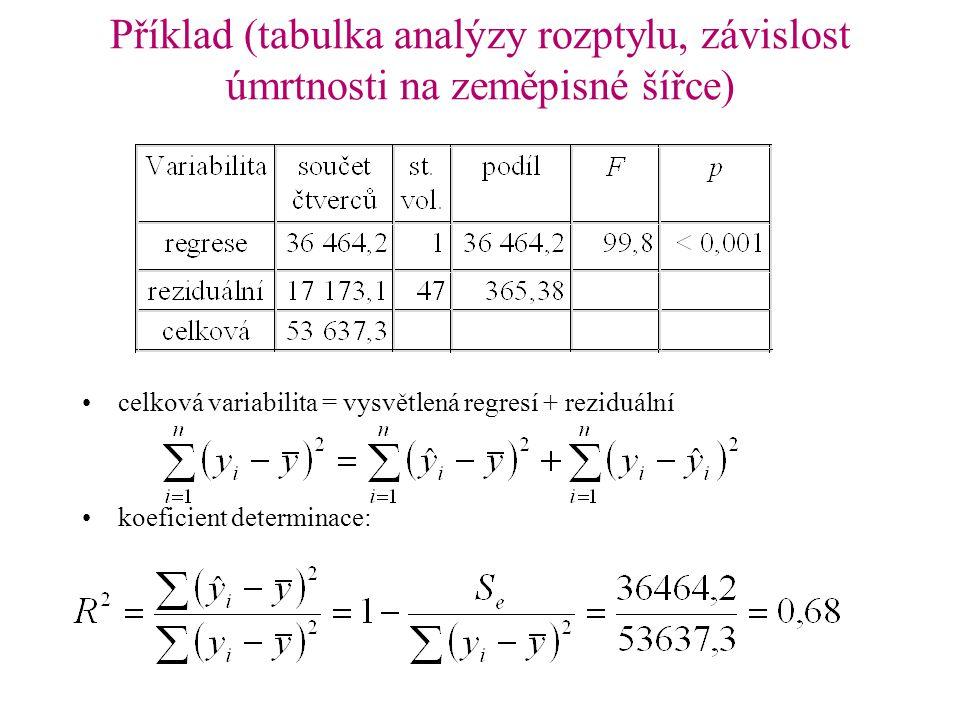 Příklad (tabulka analýzy rozptylu, závislost úmrtnosti na zeměpisné šířce)