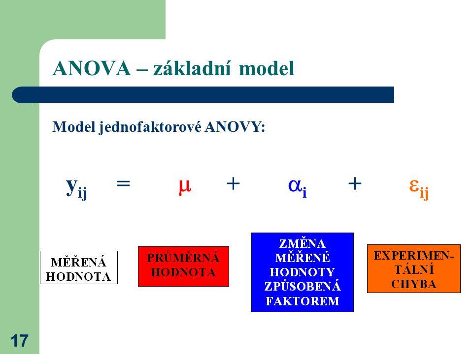 ANOVA – základní model Model jednofaktorové ANOVY: yij =  + i + ij.