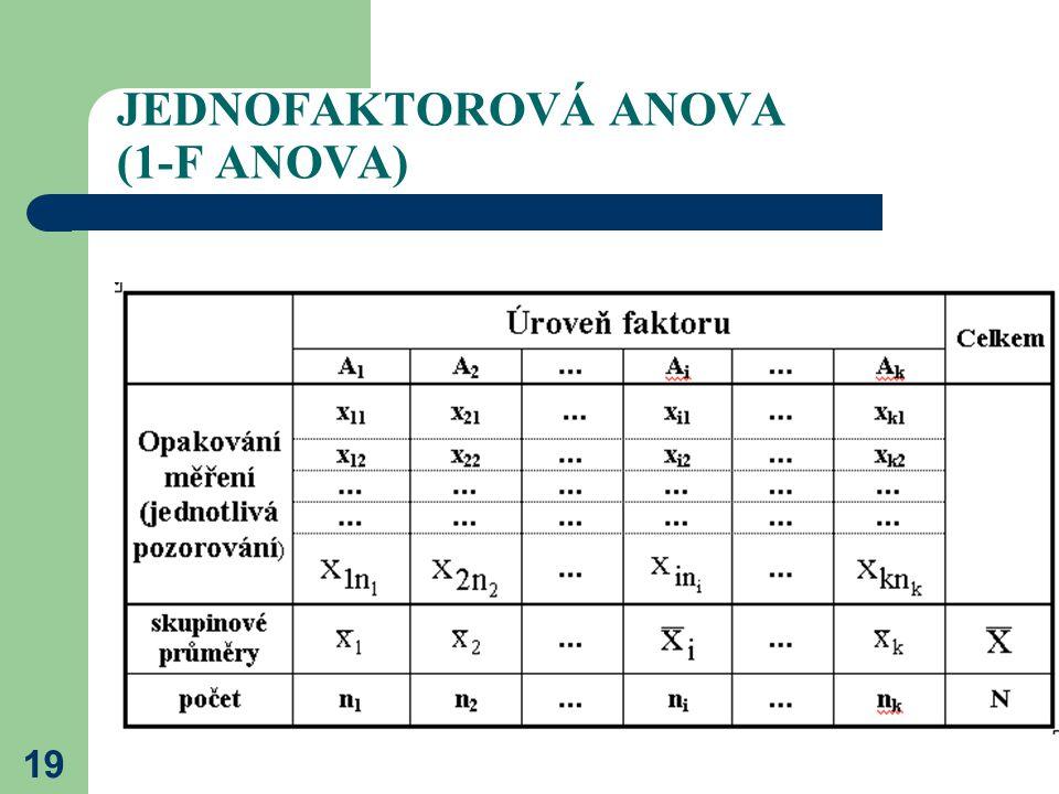 JEDNOFAKTOROVÁ ANOVA (1-F ANOVA)