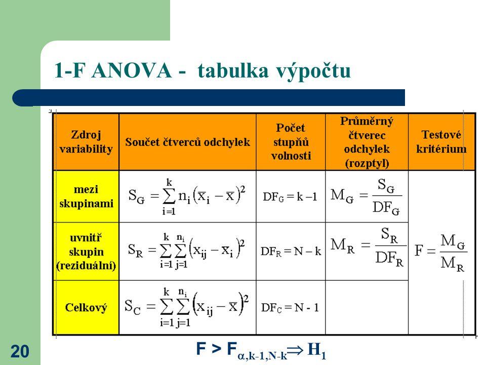 1-F ANOVA - tabulka výpočtu