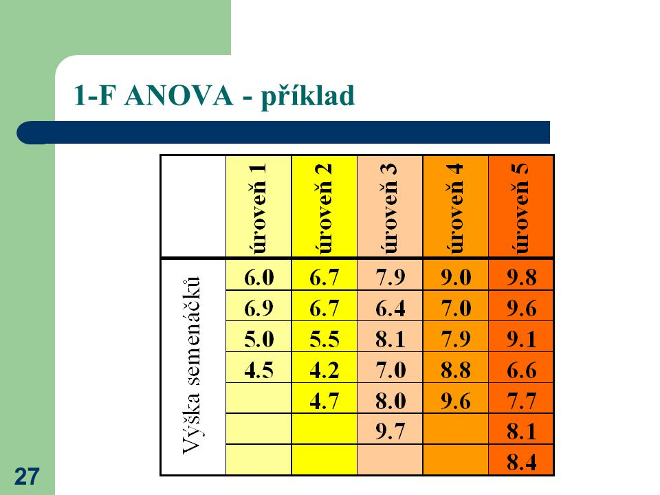 1-F ANOVA - příklad