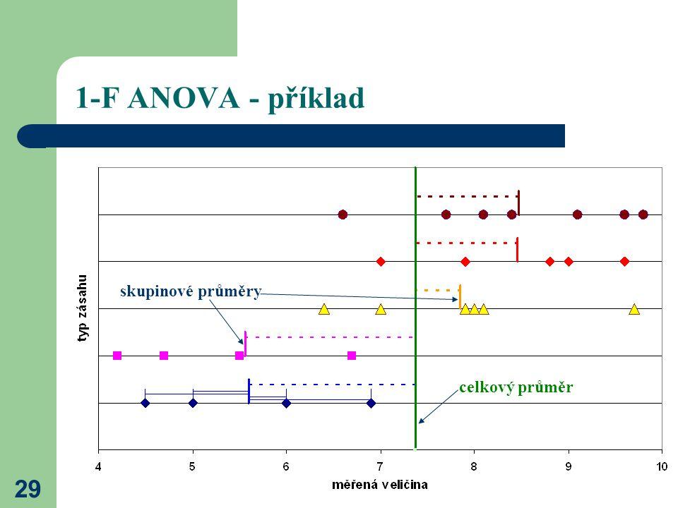 1-F ANOVA - příklad skupinové průměry celkový průměr