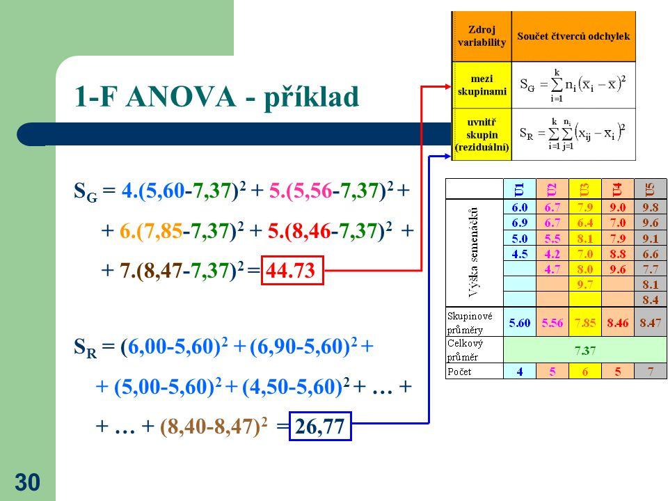 1-F ANOVA - příklad SG = 4.(5,60-7,37)2 + 5.(5,56-7,37)2 +