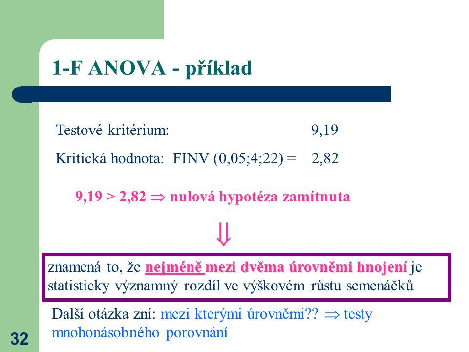 1-F ANOVA - příklad Testové kritérium: 9,19