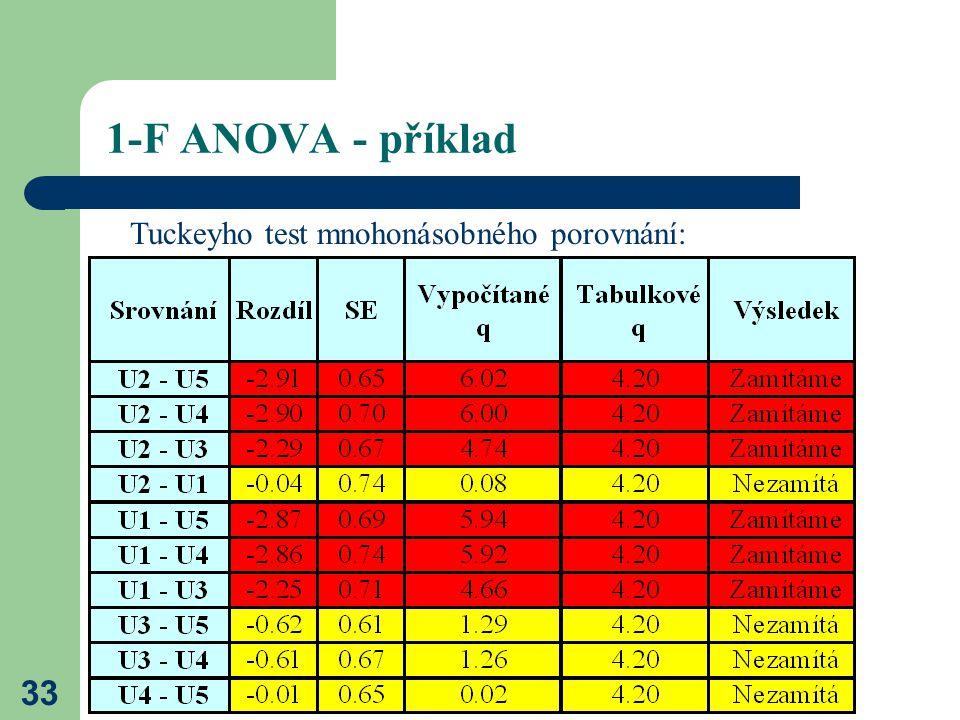 1-F ANOVA - příklad Tuckeyho test mnohonásobného porovnání: