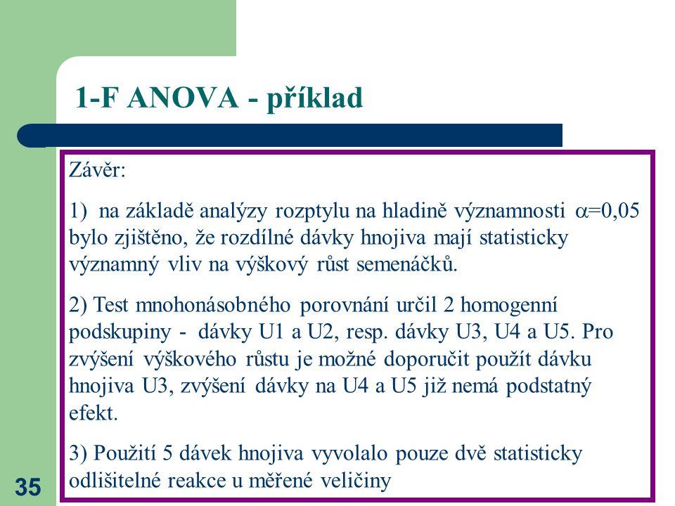 1-F ANOVA - příklad Závěr: