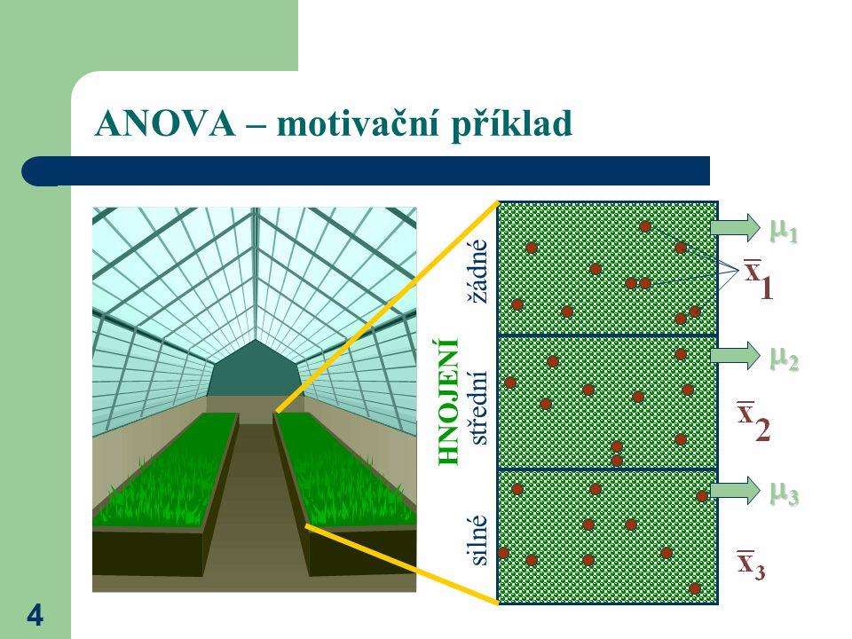 ANOVA – motivační příklad