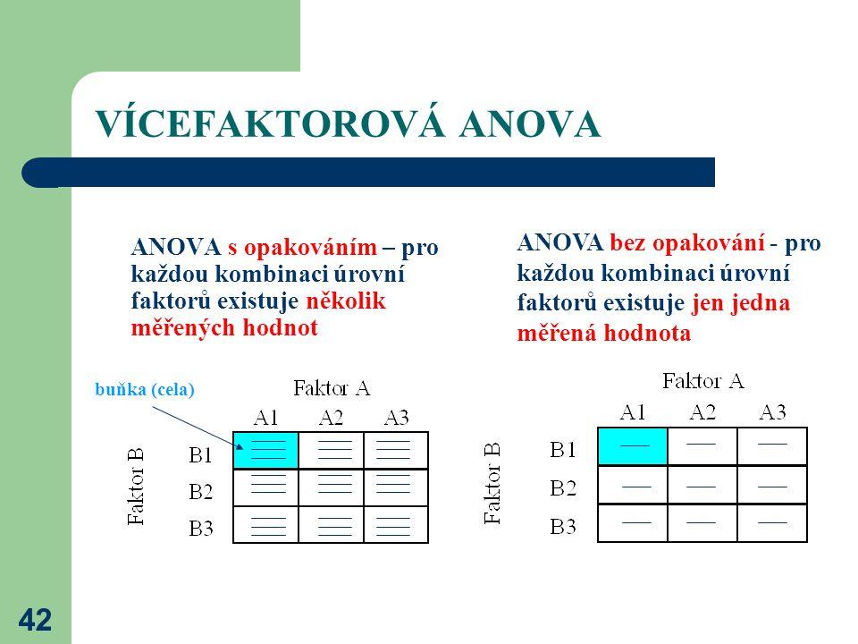 VÍCEFAKTOROVÁ ANOVA ANOVA bez opakování - pro každou kombinaci úrovní faktorů existuje jen jedna měřená hodnota.