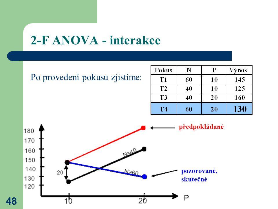 2-F ANOVA - interakce Po provedení pokusu zjistíme: předpokládané