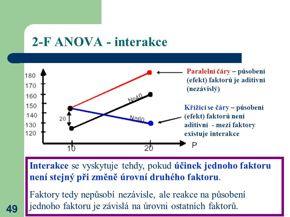2-F ANOVA - interakce Paralelní čáry – působení (efekt) faktorů je aditivní (nezávislý)