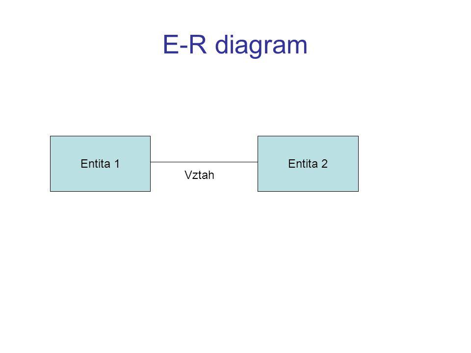 E-R diagram Entita 1 Entita 2 Vztah