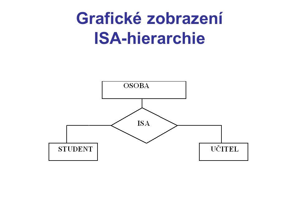 Grafické zobrazení ISA-hierarchie