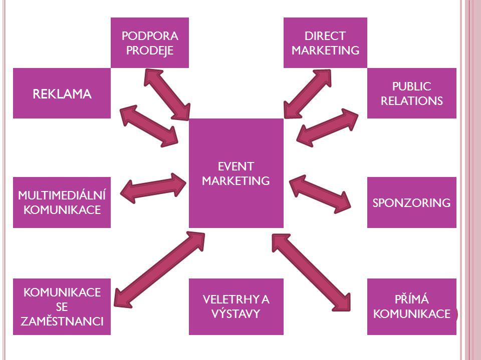 REKLAMA PODPORA PRODEJE DIRECT MARKETING PUBLIC RELATIONS