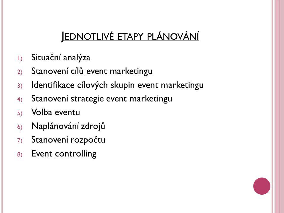 Jednotlivé etapy plánování