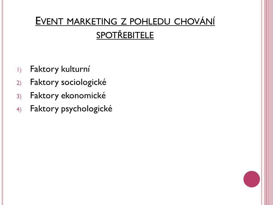 Event marketing z pohledu chování spotřebitele
