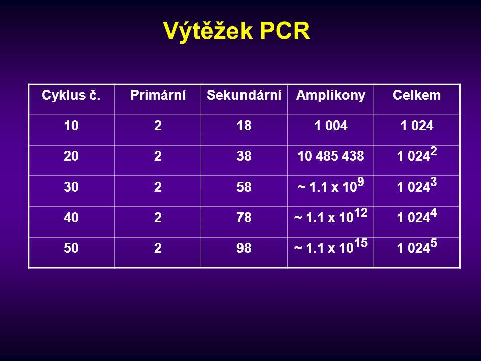Výtěžek PCR Cyklus č. Primární Sekundární Amplikony Celkem 10 2 18