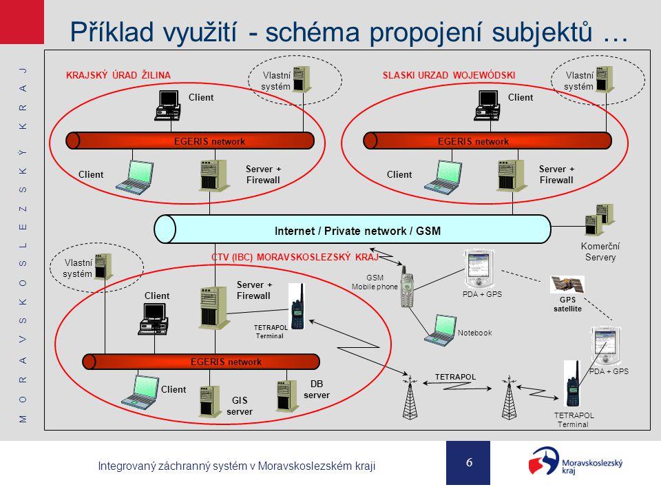 Příklad využití - schéma propojení subjektů …