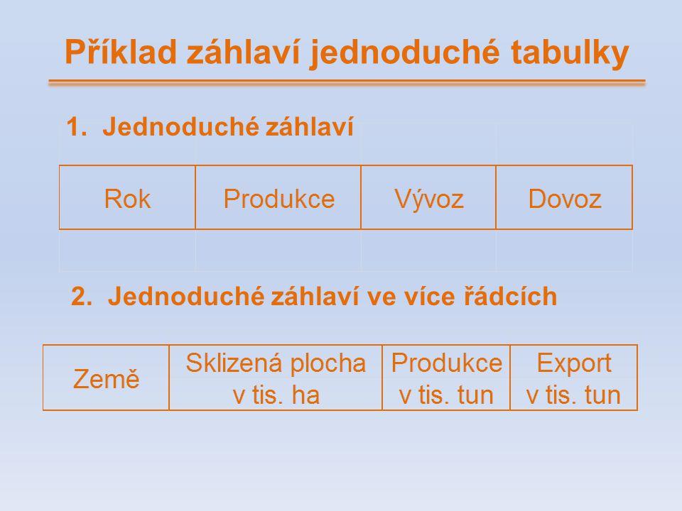 Příklad záhlaví jednoduché tabulky