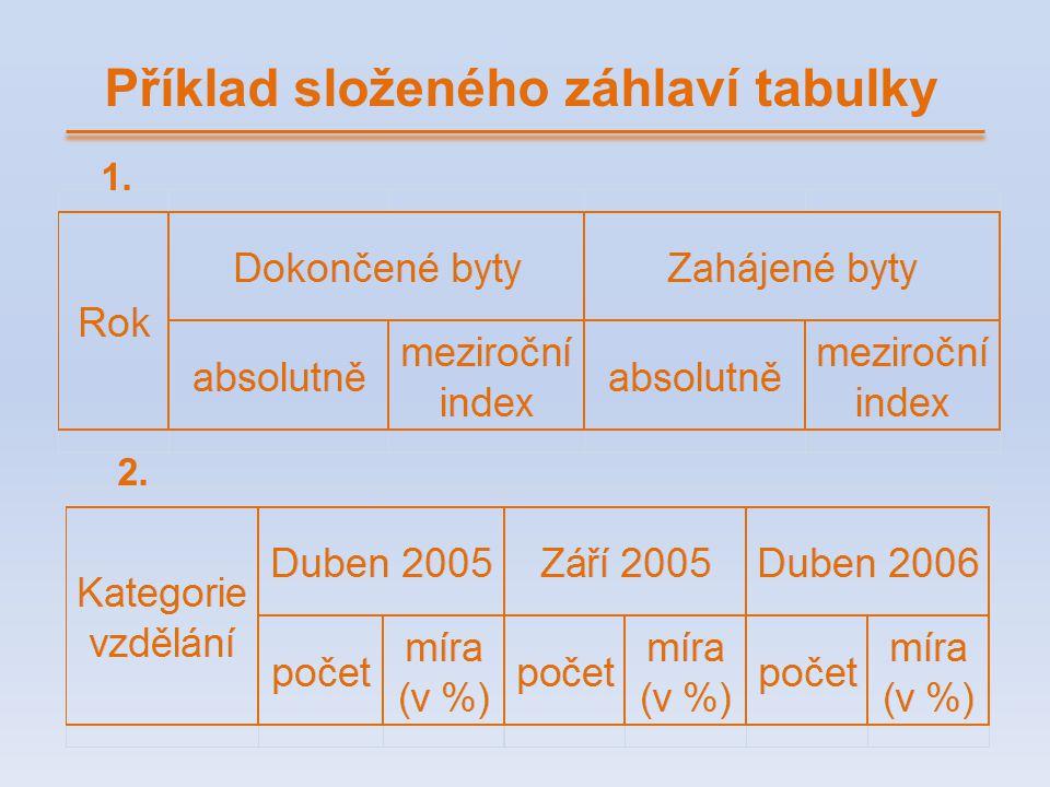 Příklad složeného záhlaví tabulky