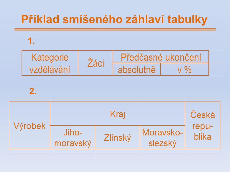 Příklad smíšeného záhlaví tabulky