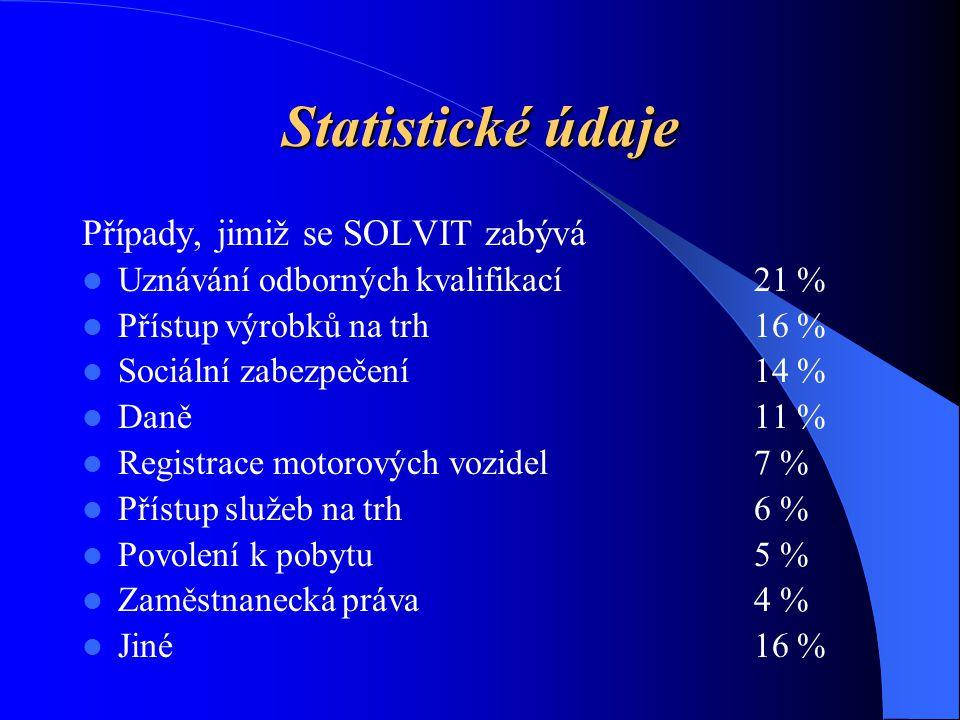 Statistické údaje Případy, jimiž se SOLVIT zabývá